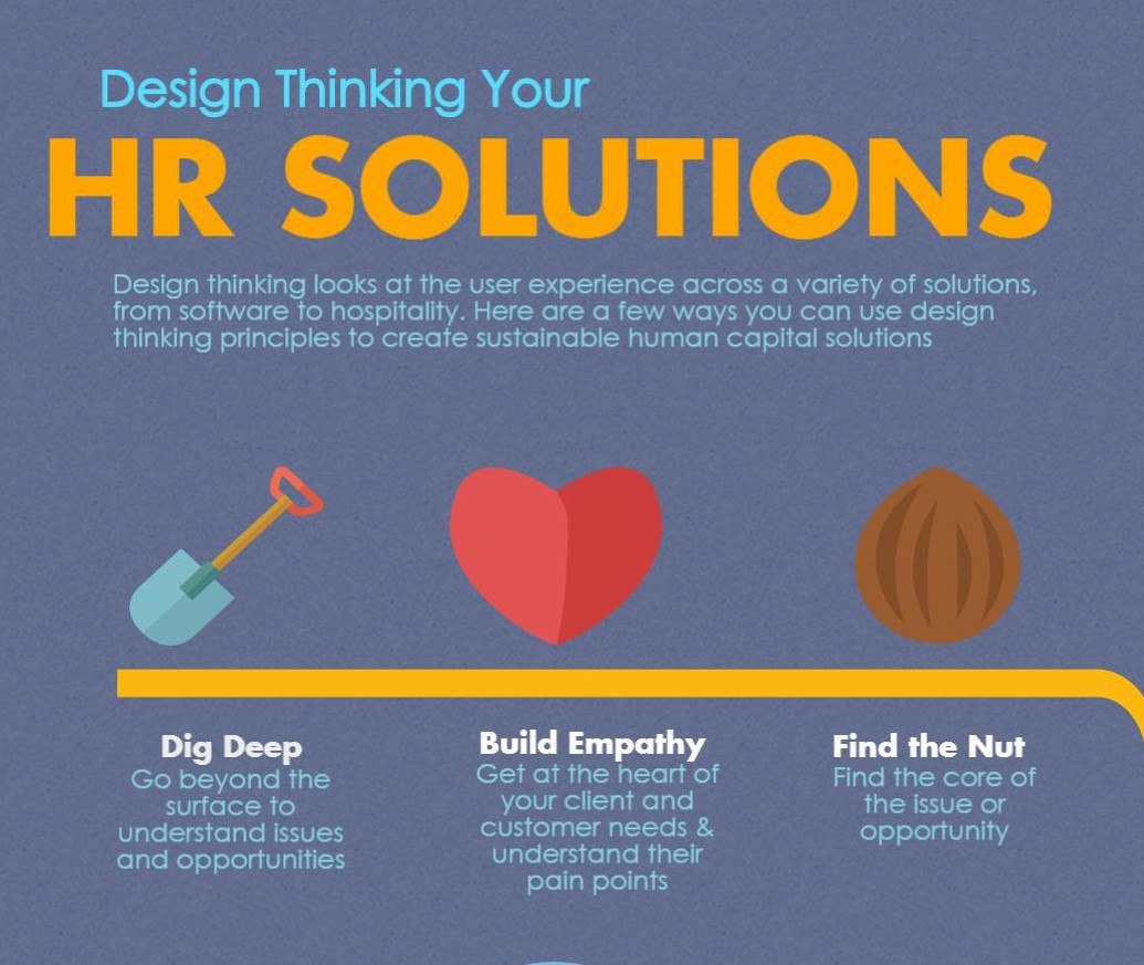 Design Thinking Your HR Solutions